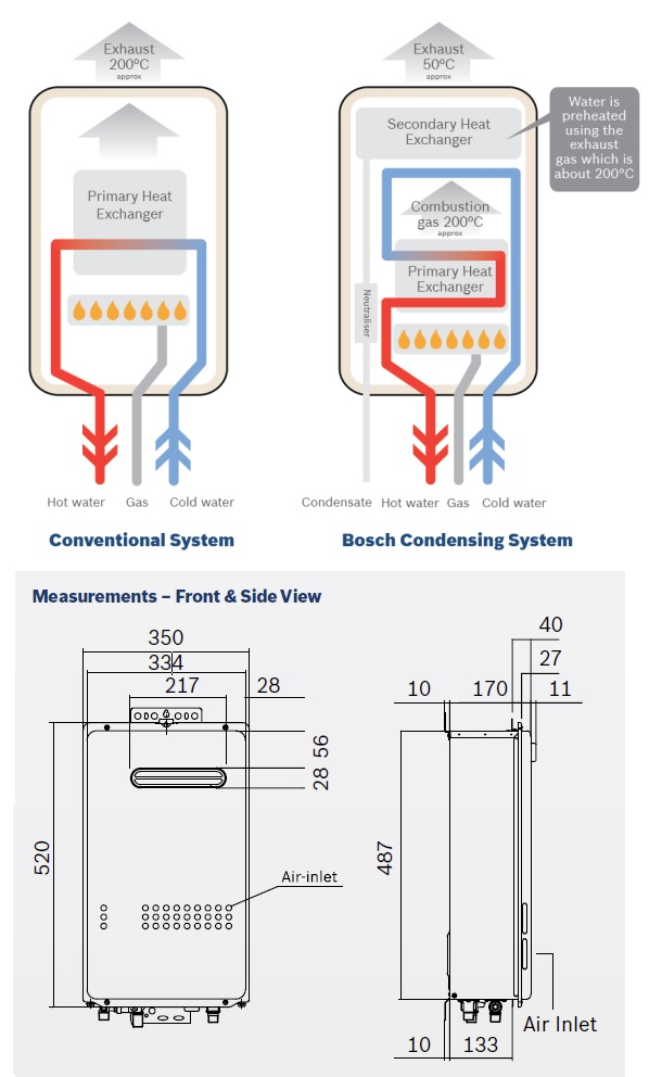 Bosch Highflow Condensing C26 Instantaneous Hot Water System specifications