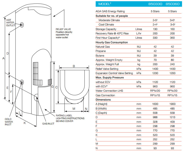 Rheem Stellar Super High Efficiency Gas Hot Water System specifications